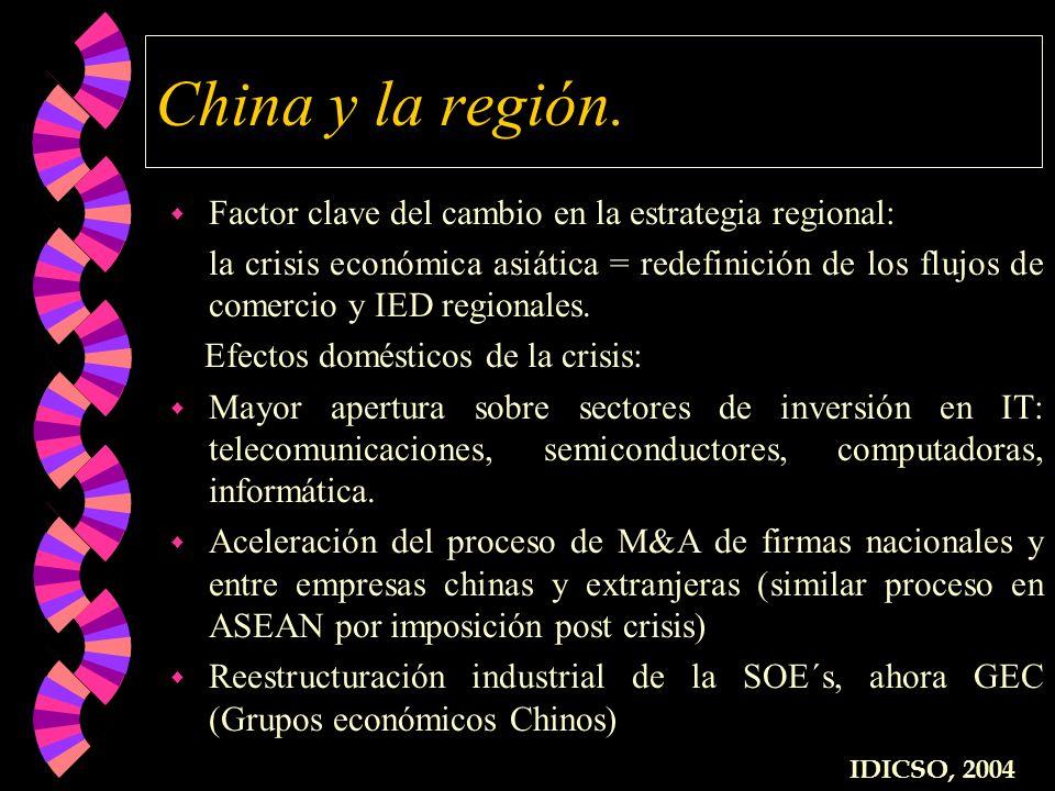 China y la región. Factor clave del cambio en la estrategia regional: