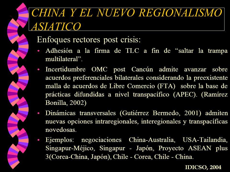 CHINA Y EL NUEVO REGIONALISMO ASIATICO