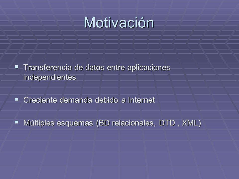 Motivación Transferencia de datos entre aplicaciones independientes