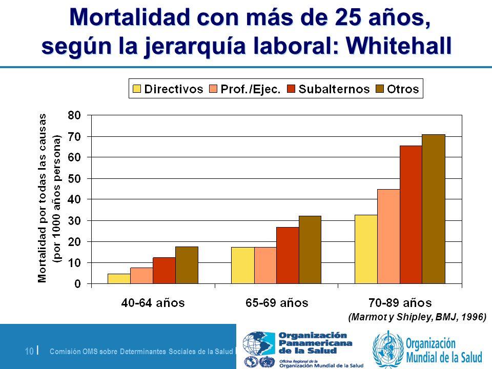Mortalidad con más de 25 años, según la jerarquía laboral: Whitehall