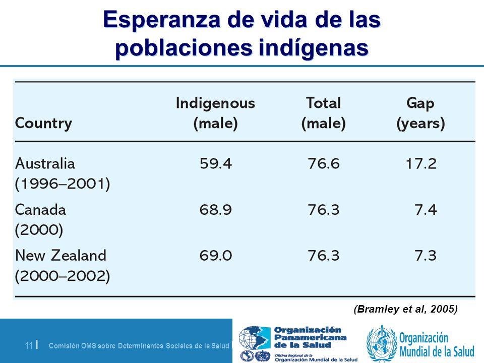 Esperanza de vida de las poblaciones indígenas