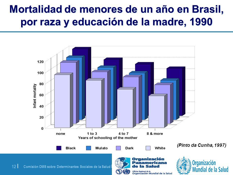Mortalidad de menores de un año en Brasil, por raza y educación de la madre, 1990