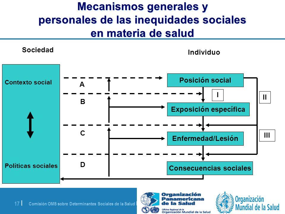 Exposición específica Consecuencias sociales