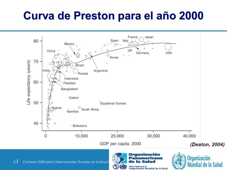 Curva de Preston para el año 2000