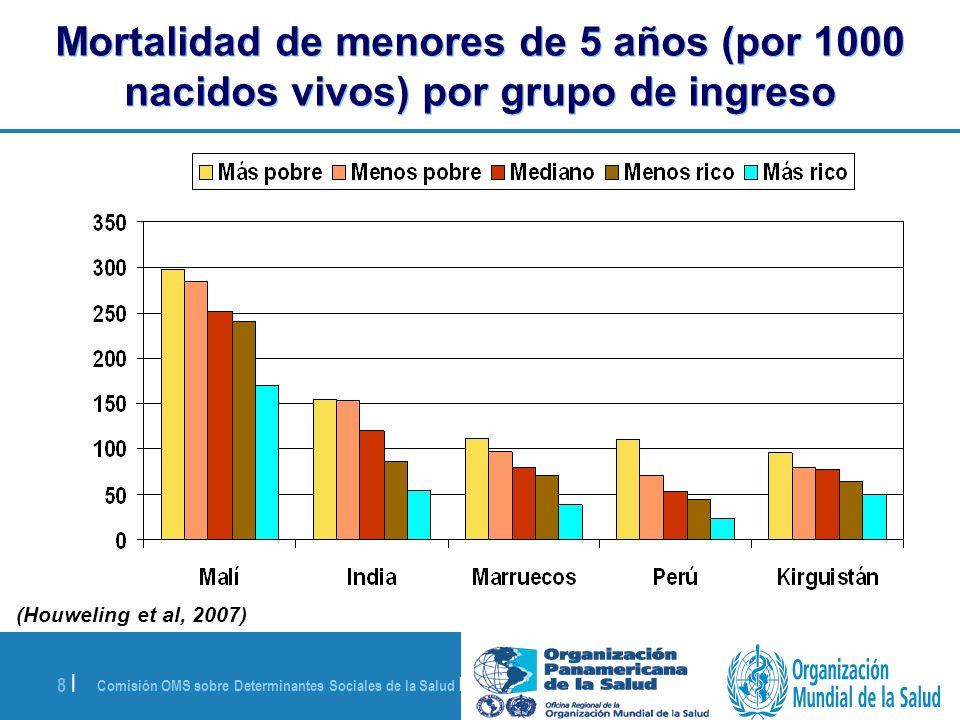 Mortalidad de menores de 5 años (por 1000 nacidos vivos) por grupo de ingreso