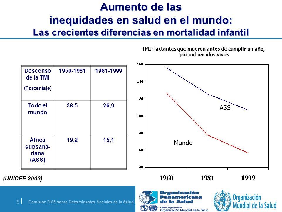 Aumento de las inequidades en salud en el mundo: Las crecientes diferencias en mortalidad infantil