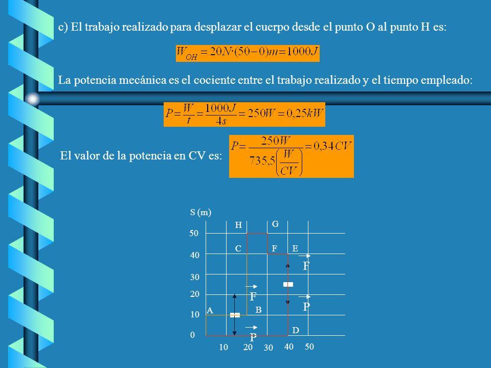 c) El trabajo realizado para desplazar el cuerpo desde el punto O al punto H es:
