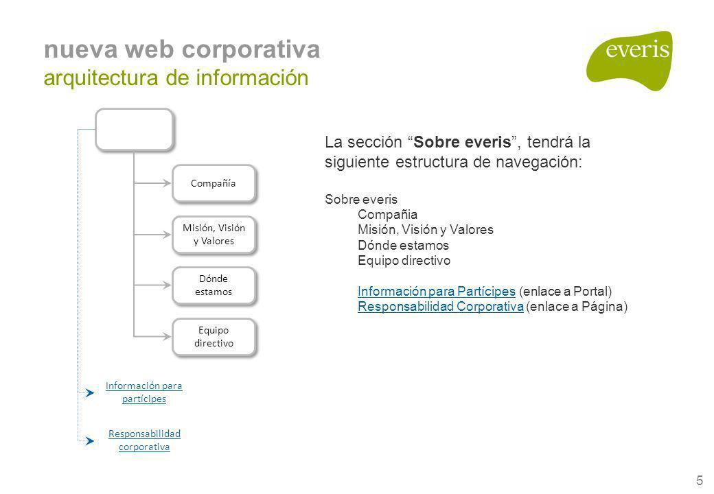nueva web corporativa arquitectura de información