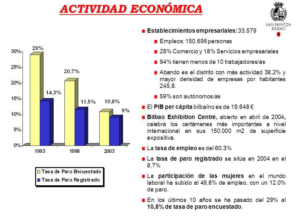ACTIVIDAD ECONÓMICA Establecimientos empresariales: 33.579