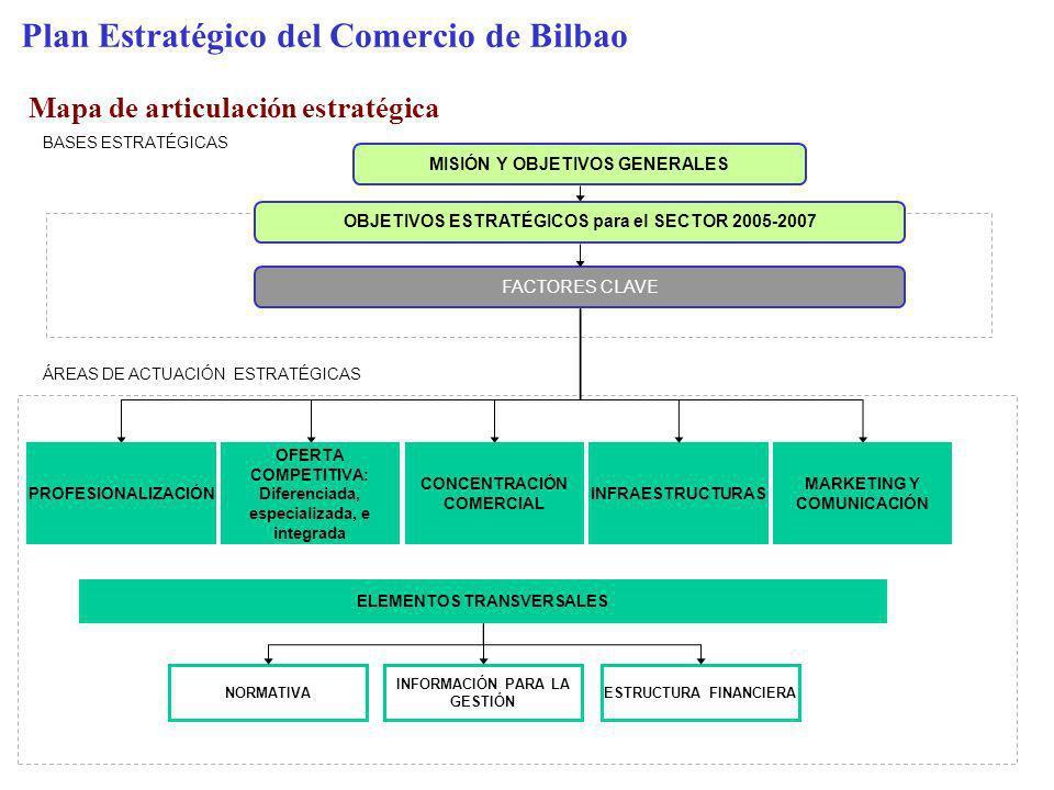 Plan Estratégico del Comercio de Bilbao Mapa de articulación estratégica