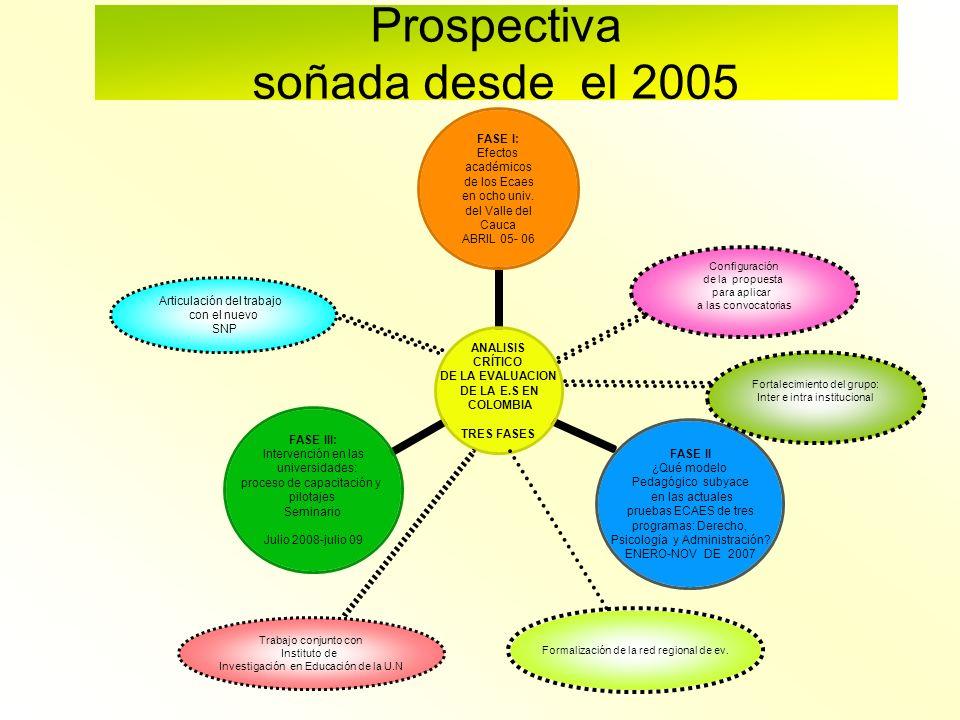 Prospectiva soñada desde el 2005