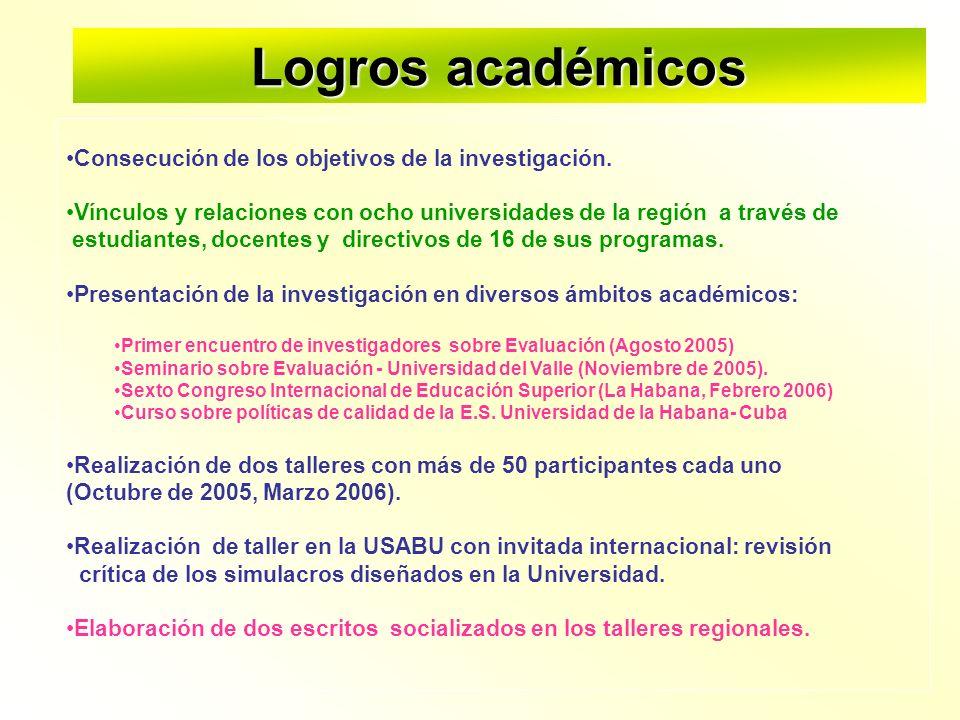 Logros académicos Consecución de los objetivos de la investigación.