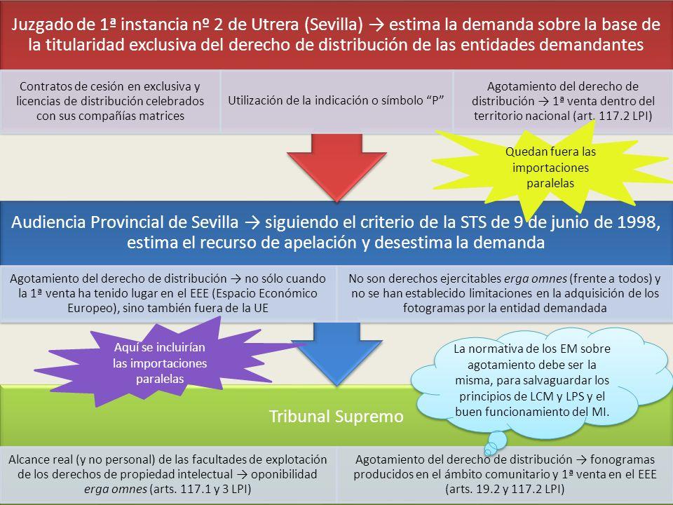 Juzgado de 1ª instancia nº 2 de Utrera (Sevilla) → estima la demanda sobre la base de la titularidad exclusiva del derecho de distribución de las entidades demandantes