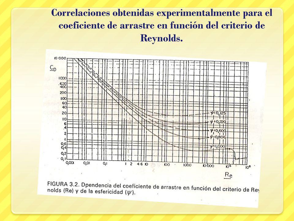 Correlaciones obtenidas experimentalmente para el coeficiente de arrastre en función del criterio de Reynolds.