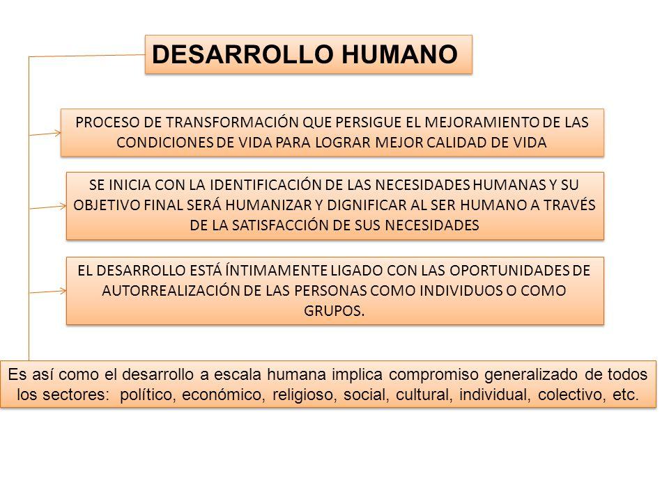 DESARROLLO HUMANO PROCESO DE TRANSFORMACIÓN QUE PERSIGUE EL MEJORAMIENTO DE LAS. CONDICIONES DE VIDA PARA LOGRAR MEJOR CALIDAD DE VIDA.