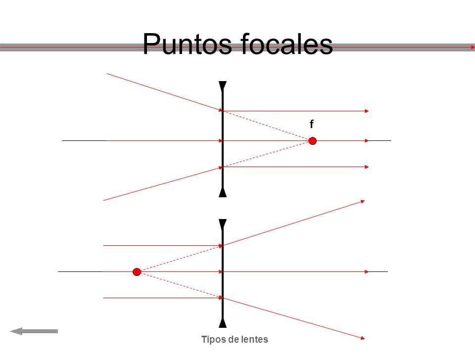 Puntos focales f Tipos de lentes
