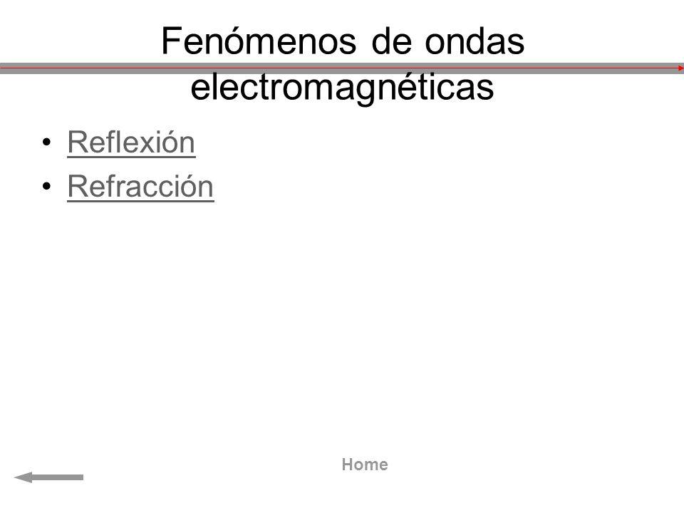 Fenómenos de ondas electromagnéticas