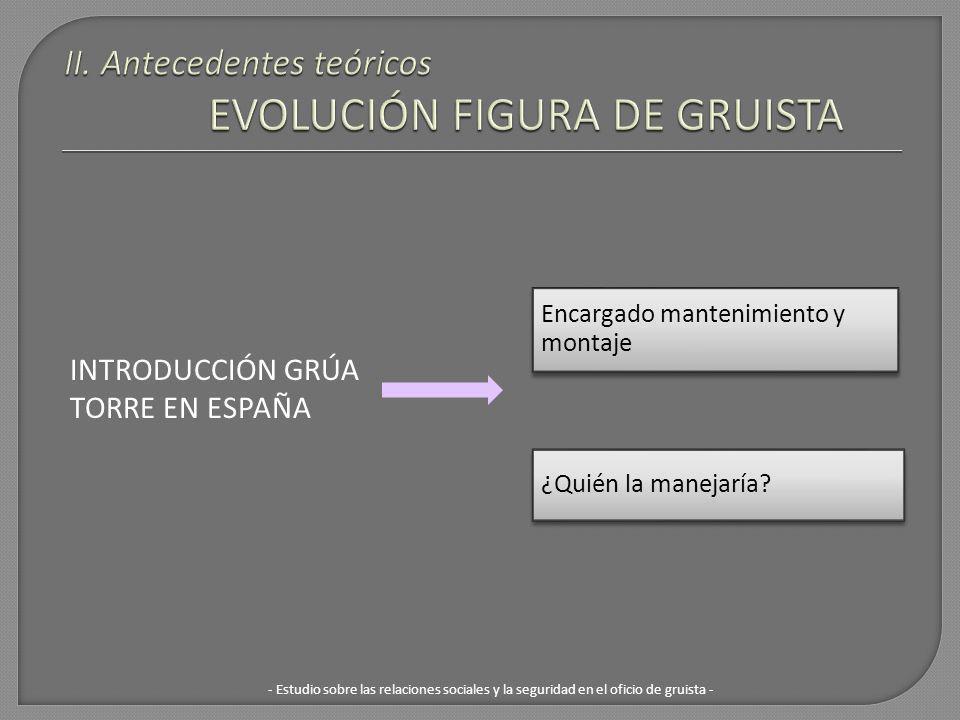 II. Antecedentes teóricos EVOLUCIÓN FIGURA DE GRUISTA