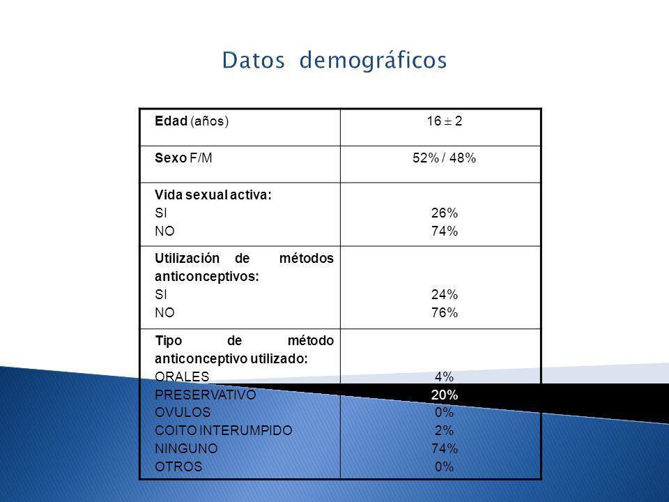 Datos demográficos Edad (años) 16 ± 2 Sexo F/M 52% / 48%
