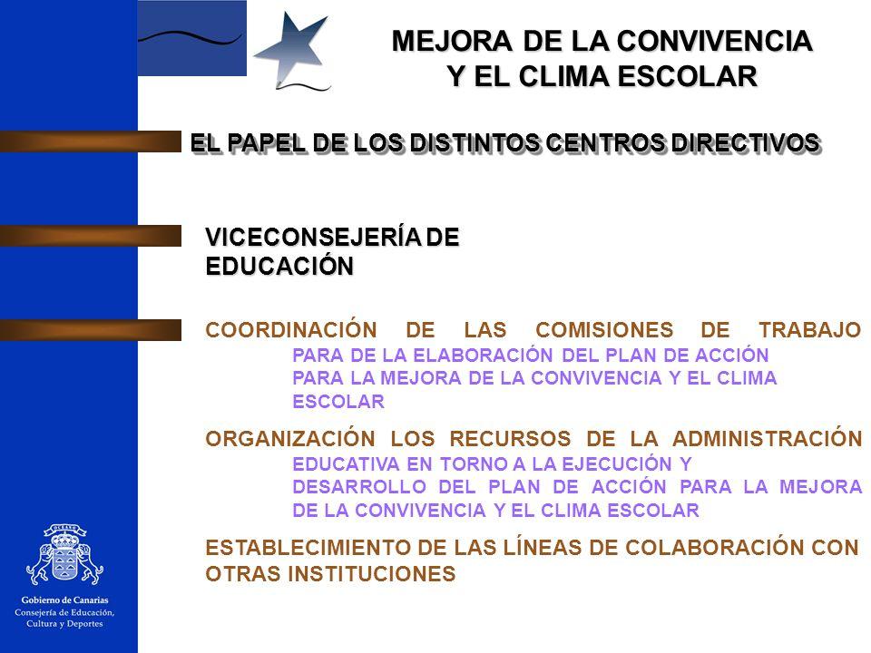 EL PAPEL DE LOS DISTINTOS CENTROS DIRECTIVOS