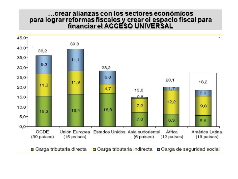…crear alianzas con los sectores económicos para lograr reformas fiscales y crear el espacio fiscal para financiar el ACCESO UNIVERSAL