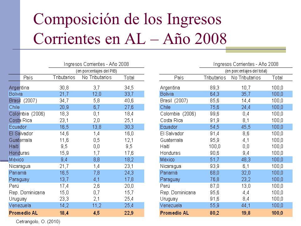 Composición de los Ingresos Corrientes en AL – Año 2008