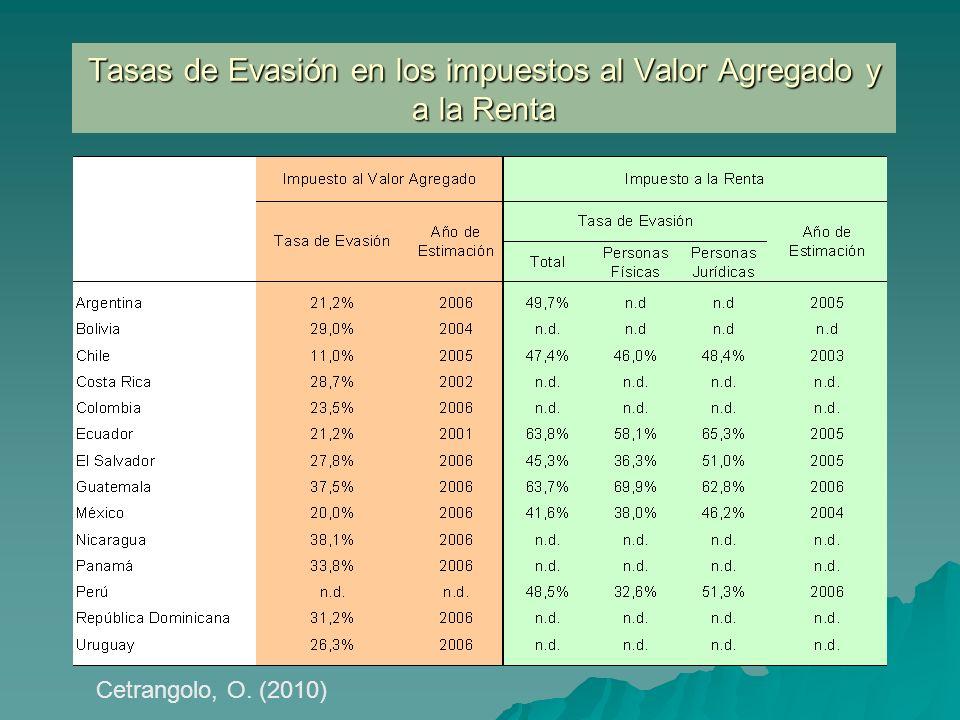 Tasas de Evasión en los impuestos al Valor Agregado y a la Renta