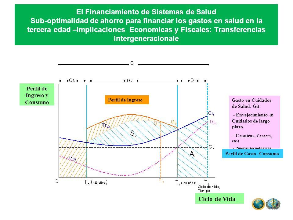 Perfil de Ingreso y Consumo