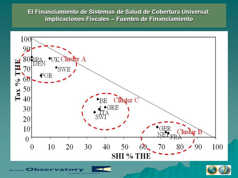 El Financiamiento de Sistemas de Salud de Cobertura Universal: Implicaciones Fiscales – Fuentes de Financiamiento