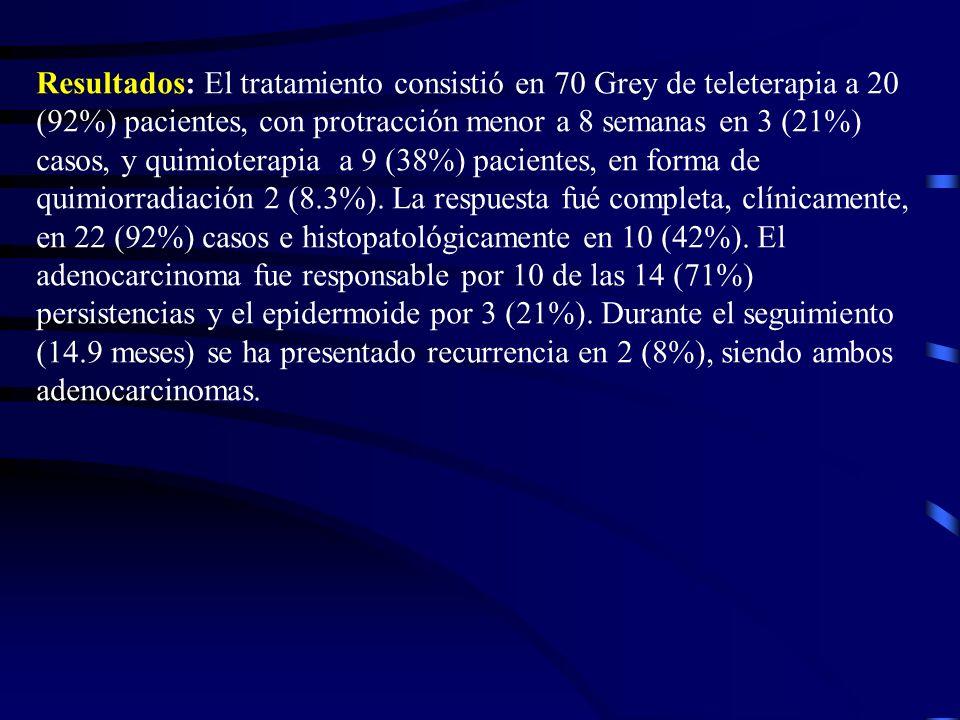 Resultados: El tratamiento consistió en 70 Grey de teleterapia a 20 (92%) pacientes, con protracción menor a 8 semanas en 3 (21%) casos, y quimioterapia a 9 (38%) pacientes, en forma de quimiorradiación 2 (8.3%).