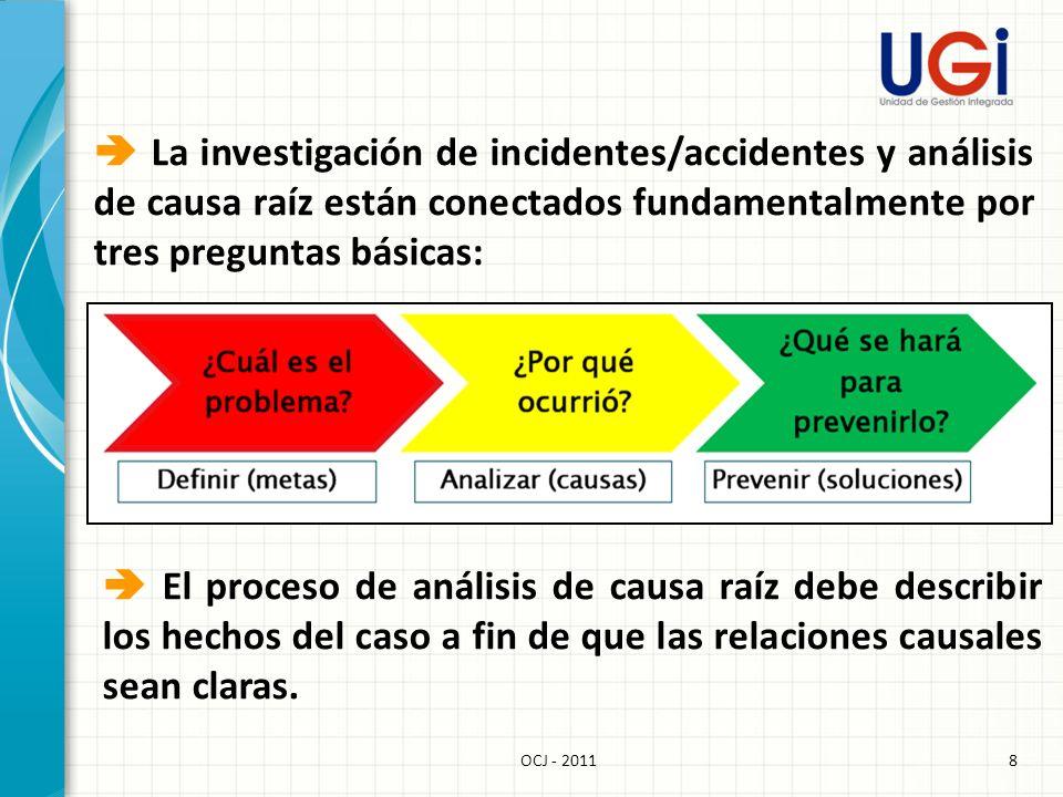  La investigación de incidentes/accidentes y análisis de causa raíz están conectados fundamentalmente por tres preguntas básicas: