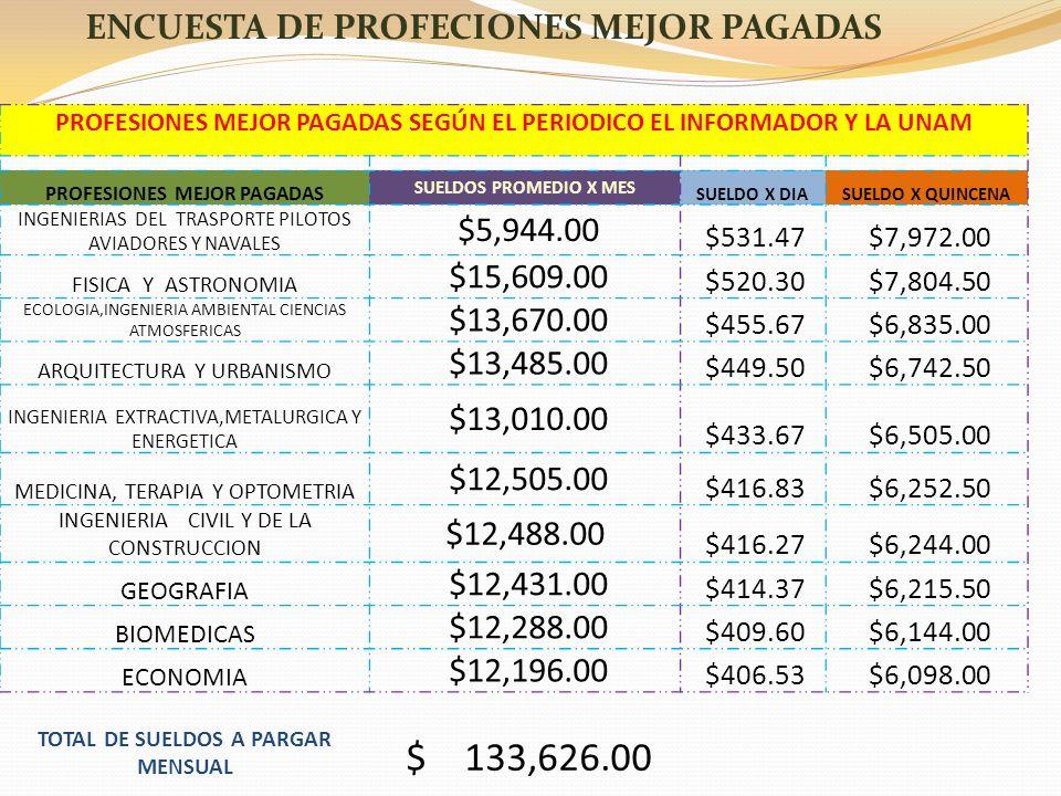 $ 133,626.00 ENCUESTA DE PROFECIONES MEJOR PAGADAS $5,944.00