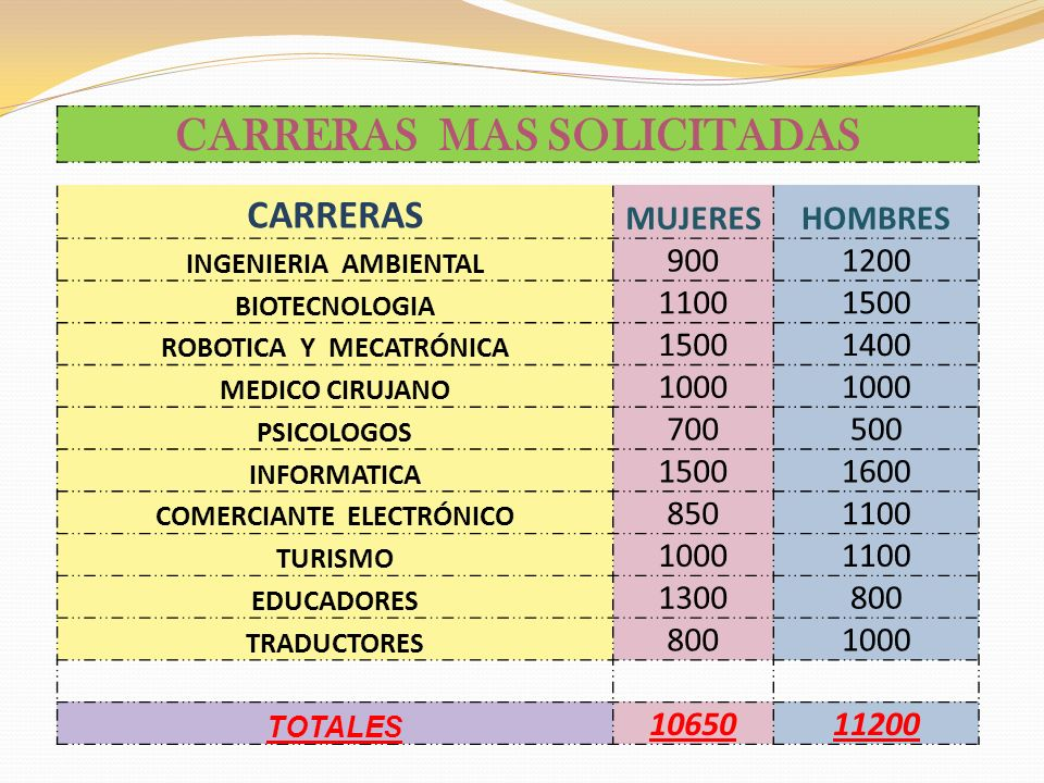 CARRERAS MAS SOLICITADAS