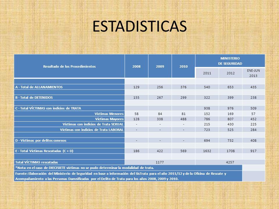 Resultado de los Procedimientos MINISTERIO DE SEGURIDAD