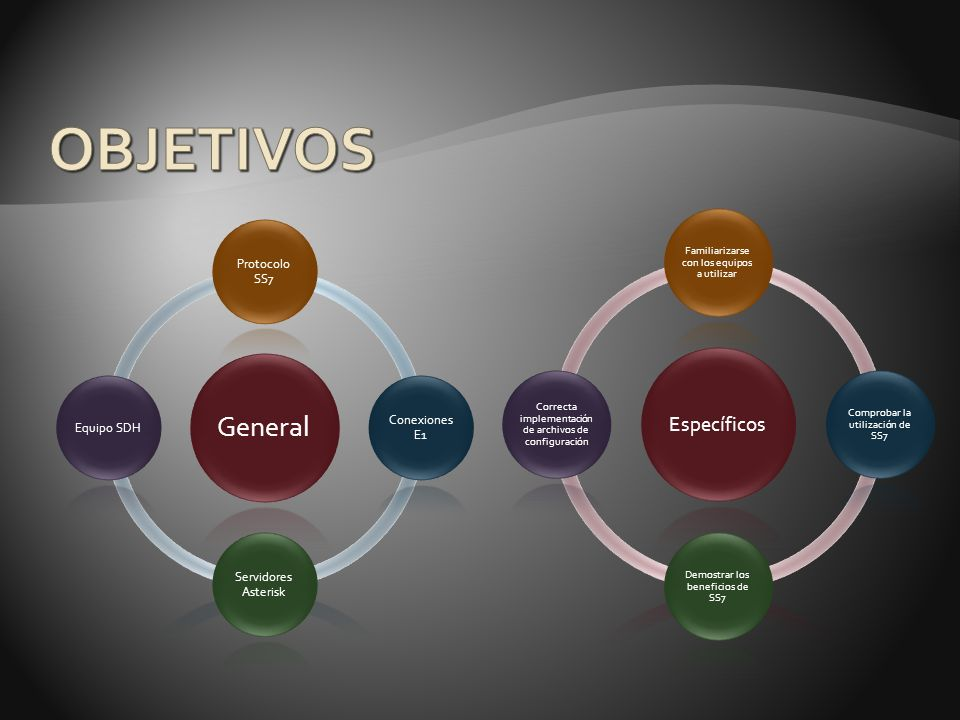 OBJETIVOS General Específicos Protocolo SS7 Conexiones E1