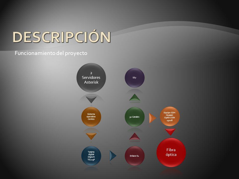 DESCRIPCIÓN Funcionamiento del proyecto 2 Servidores Asterisk
