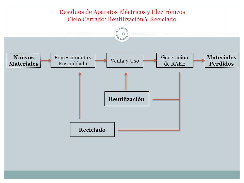 Residuos de Aparatos Eléctricos y Electrónicos Ciclo Cerrado: Reutilización Y Reciclado