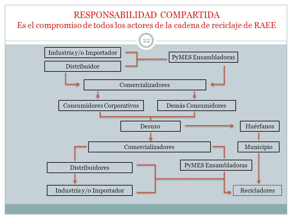 RESPONSABILIDAD COMPARTIDA Es el compromiso de todos los actores de la cadena de reciclaje de RAEE