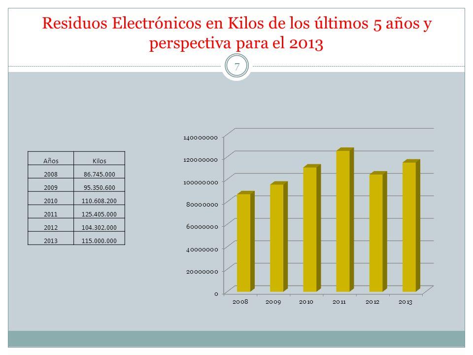 Residuos Electrónicos en Kilos de los últimos 5 años y perspectiva para el 2013