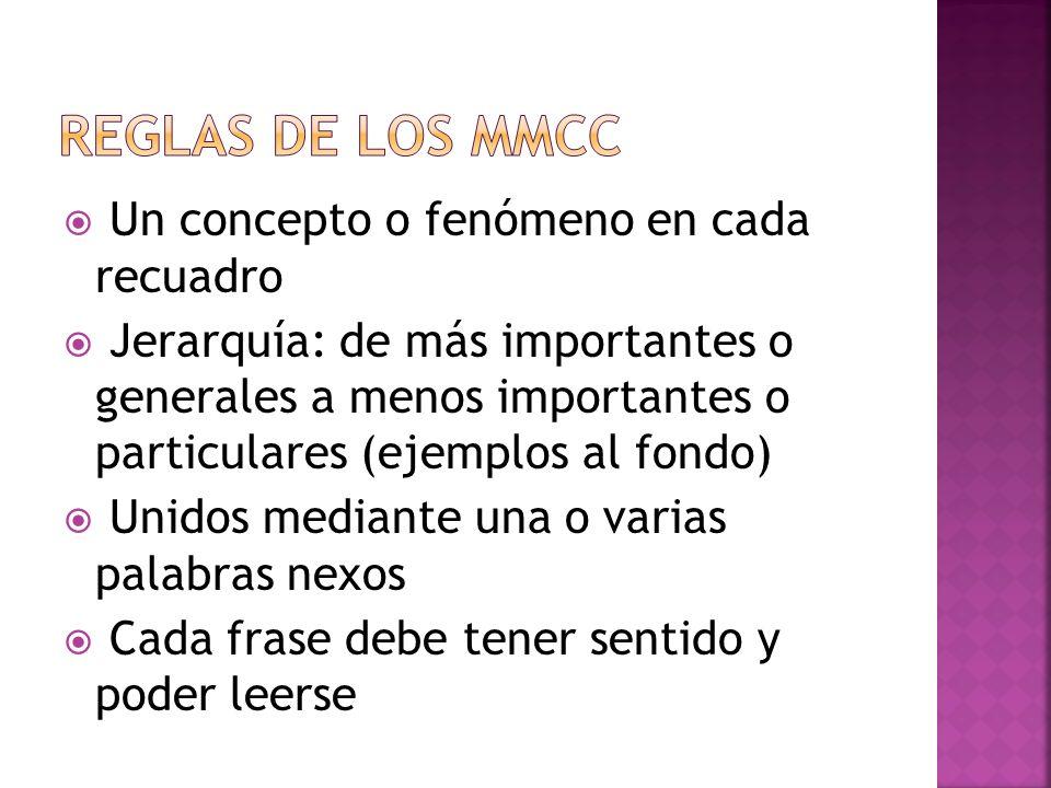 REGLAS DE LOS MMCC Un concepto o fenómeno en cada recuadro