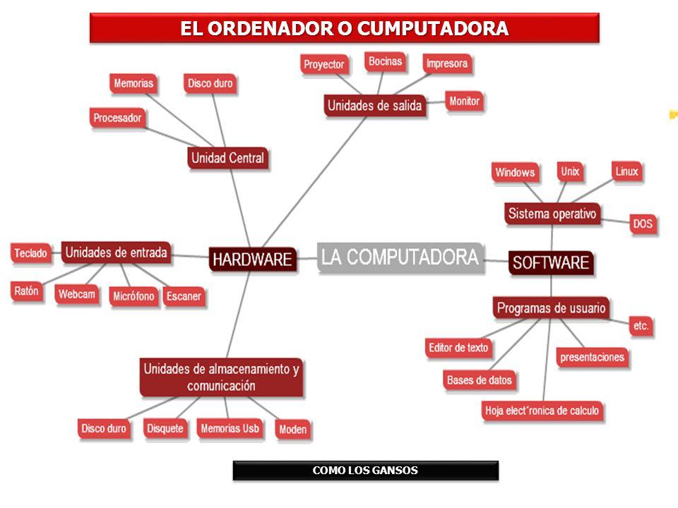 EL ORDENADOR O CUMPUTADORA