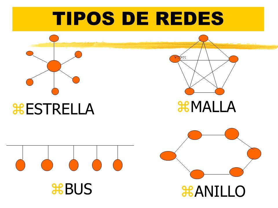TIPOS DE REDES MALLA MALLA ESTRELLA BUS ANILLO