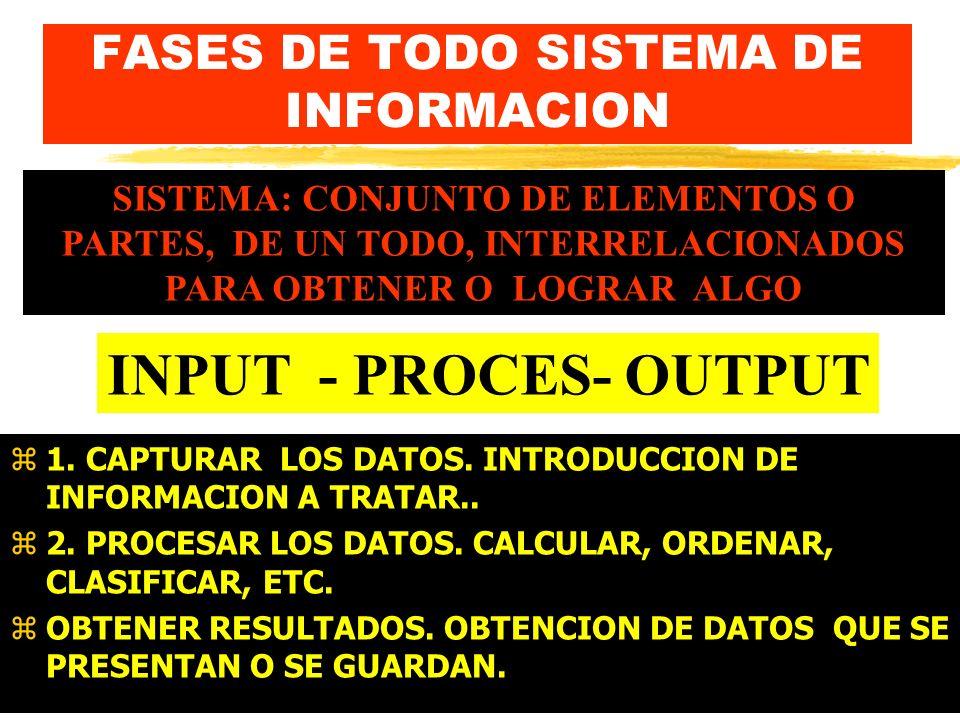 FASES DE TODO SISTEMA DE INFORMACION
