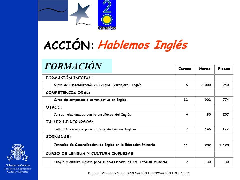 Hablemos Inglés ACCIÓN: FORMACIÓN Cursos Horas Plazas