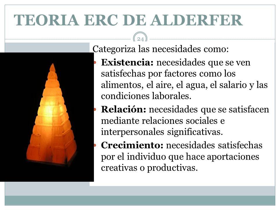 TEORIA ERC DE ALDERFER Categoriza las necesidades como: