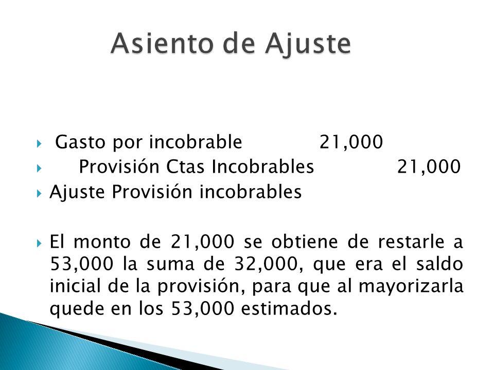 Asiento de Ajuste Gasto por incobrable 21,000