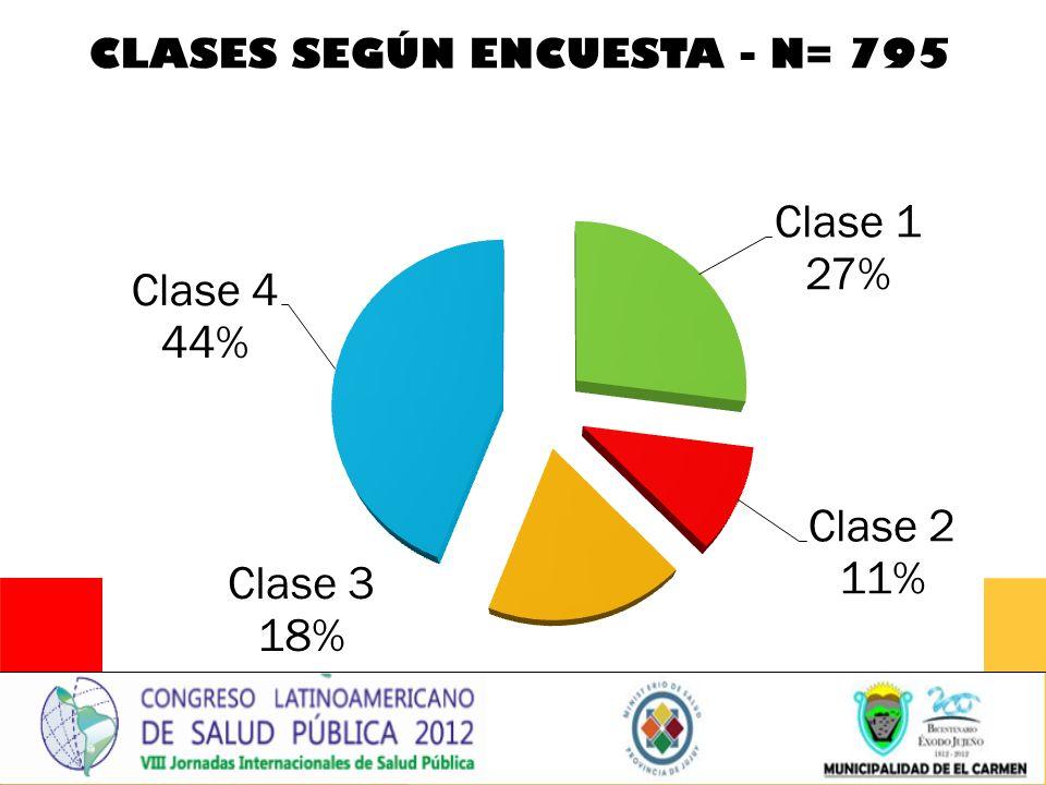 Clases según Encuesta - n= 795