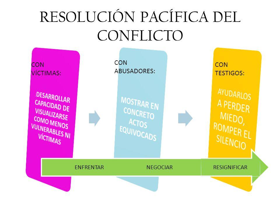 RESOLUCIÓN PACÍFICA DEL CONFLICTO