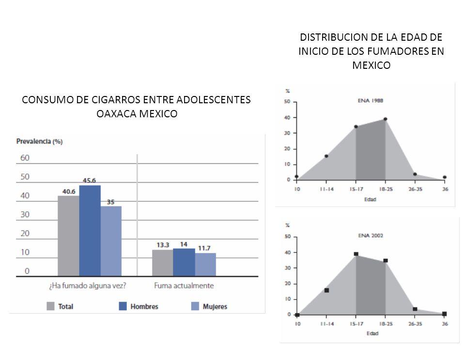 DISTRIBUCION DE LA EDAD DE INICIO DE LOS FUMADORES EN MEXICO