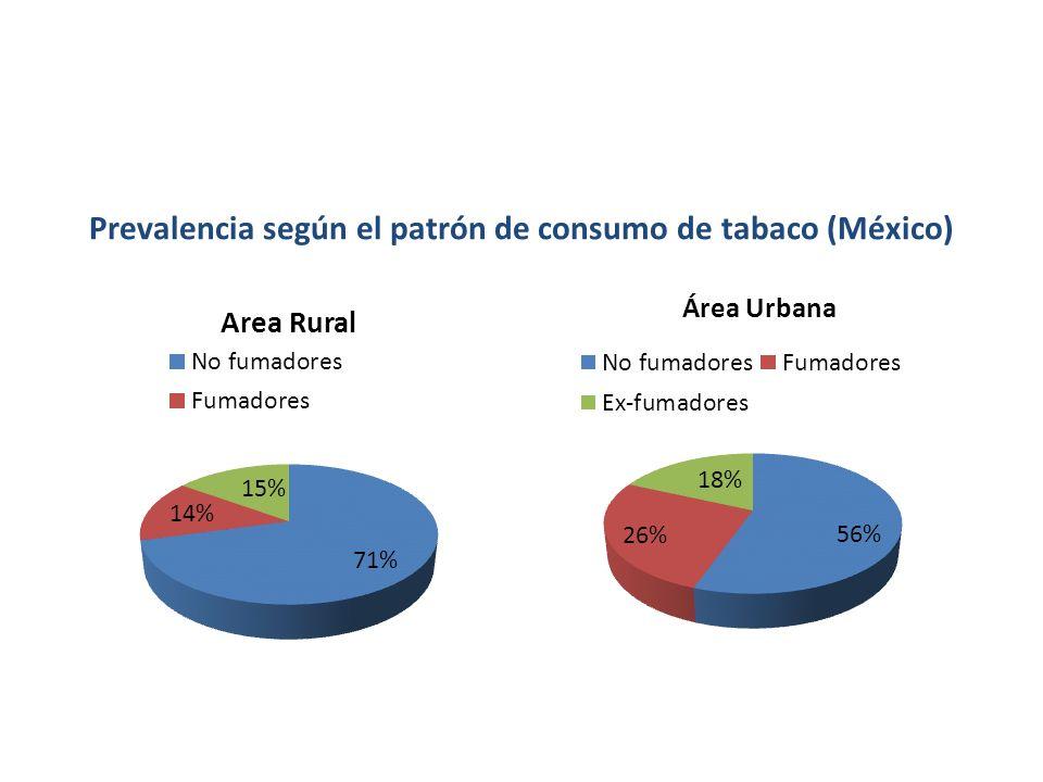 Prevalencia según el patrón de consumo de tabaco (México)